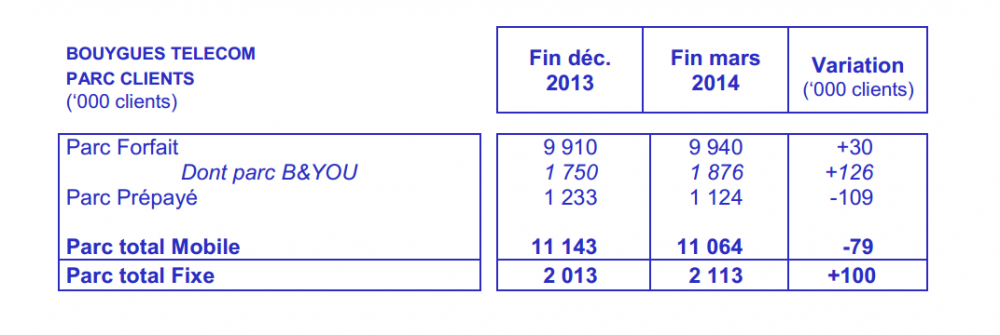 bt rapport financier 2014 t1