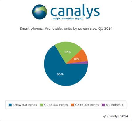 canalys étude taille écran smartphones t1 2014