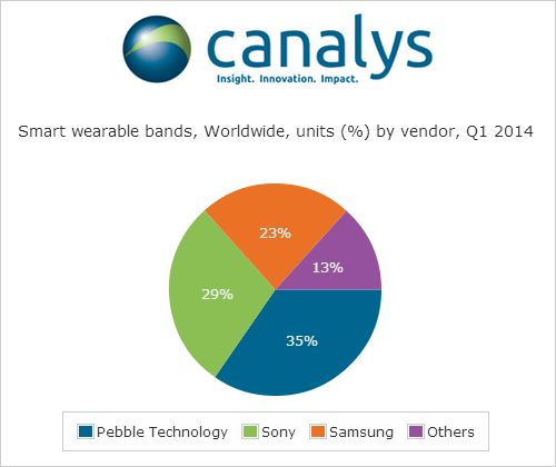 pdm smartwatch q1 2014 canalys