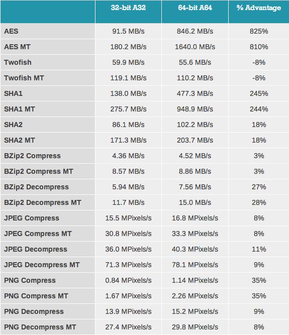 32 bits vs 64 bits Apple