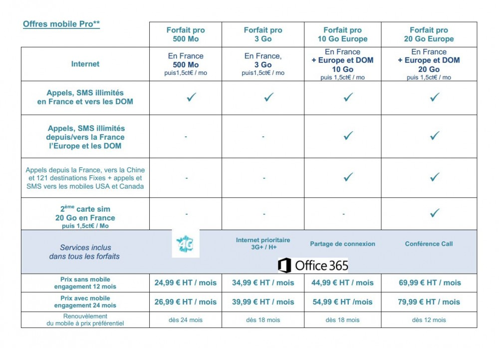 bouygues telecom forfait pro roaming