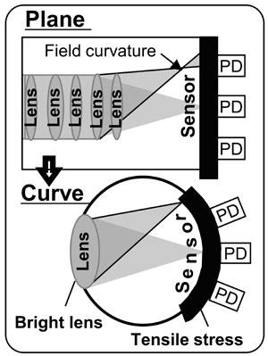 curve_lens