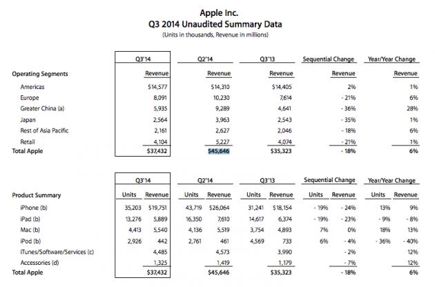 Résultats Apple
