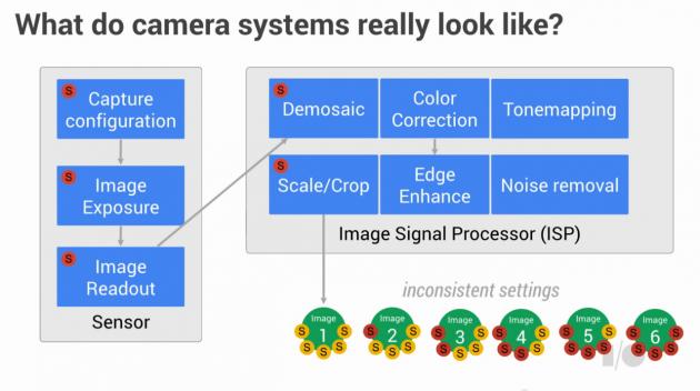 camera API pipeline