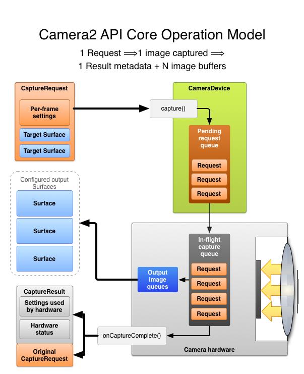 Nos confrères du site Anandtech sont revenus en détail sur le  fonctionnement de la nouvelle API Camera2 de Google. Elle sera intégrée à  Android L et ... 46943f1e7a8f