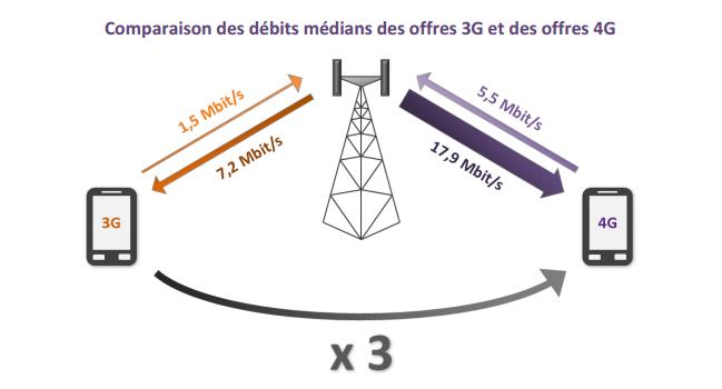 comparaison des debits mediants des offres 3g et 4g
