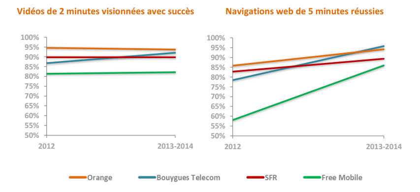debits video et web 3g juillet 2014 arcep