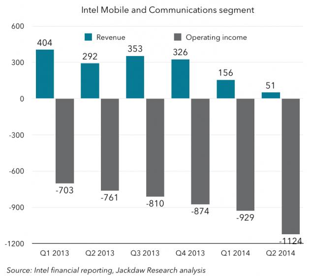 intel-mobile-chart-Q2-2014