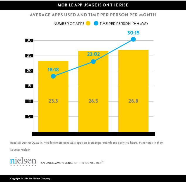 mobile-app-usage-1 nielsen