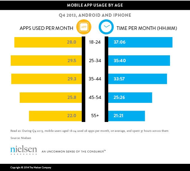 mobile-app-usage-2