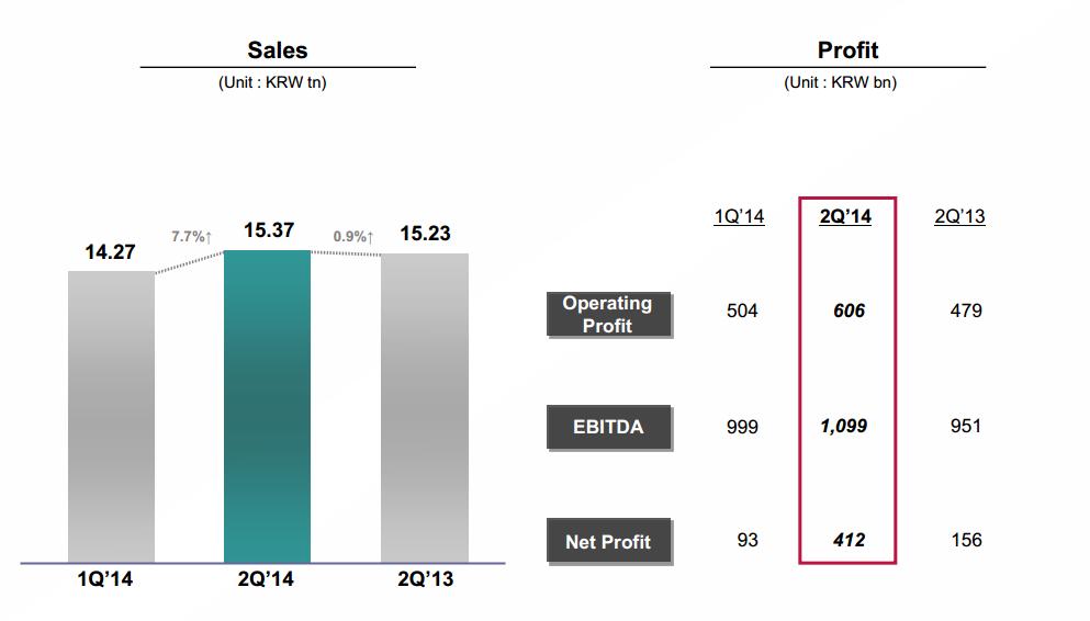 résultats financiers lg q2 2014
