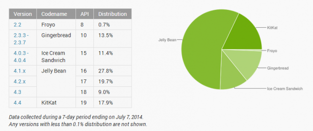 repartition android juin 2014