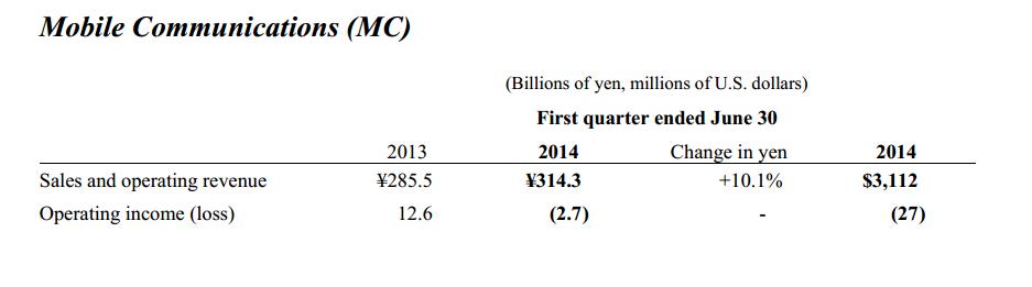 sony résultats financier 2nd trimestre 2014 branche mobile