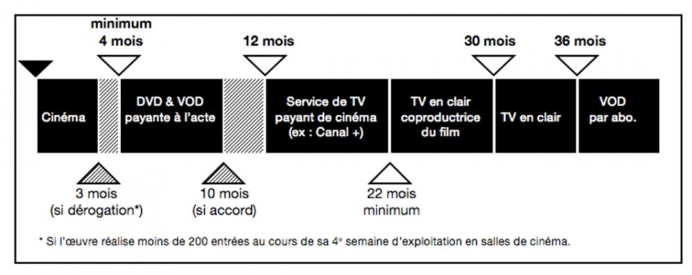 113873-chronologie-des-medias-detail