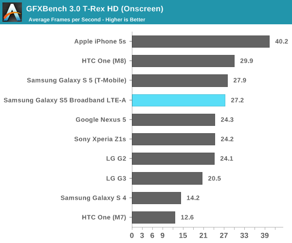 Anandtech Galaxy S5 LTE A GFX