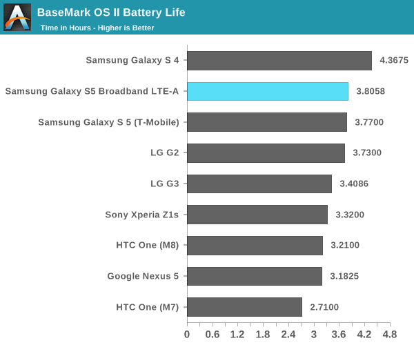Anandtech Galaxy S5 LTE-A