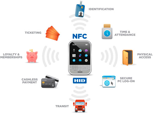 NFC-Usages