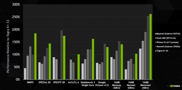 Nvidia Tegra K1 Denver 64 bits