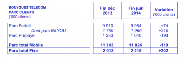bouygues telecom S1 2014