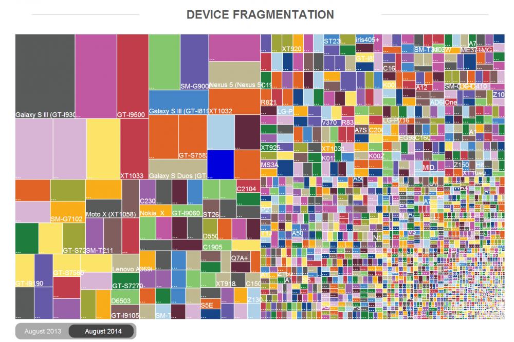 fragmentation appareil android