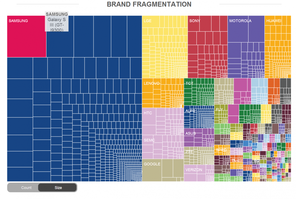 fragmentation appareil android taille et marque