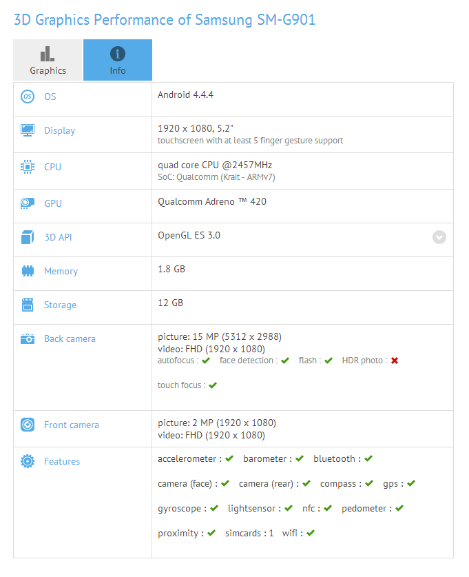 galaxy s5 lte-a benchmark