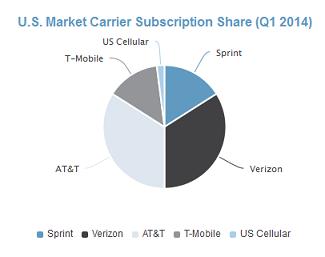 US market carrier
