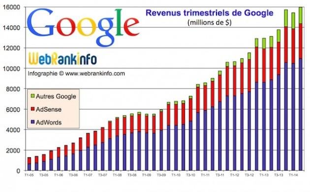 revenus-google-t2-2014