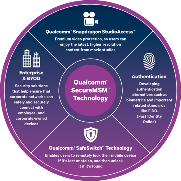 Qualcomm SecureMSM