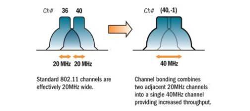 channel-bonding1