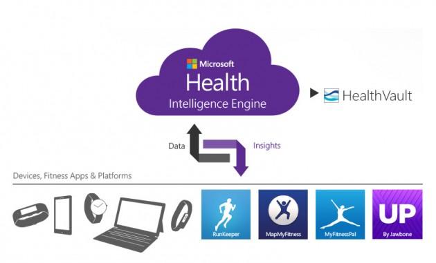 Microsoft Health