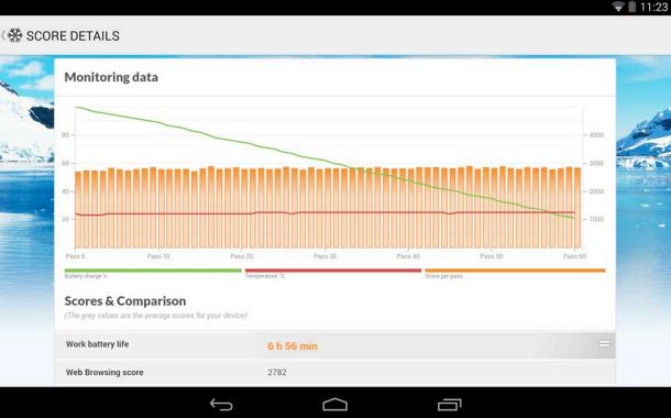 Le benchmark pcmark d barque sur android pour mesurer les - Application pour mesurer une piece ...