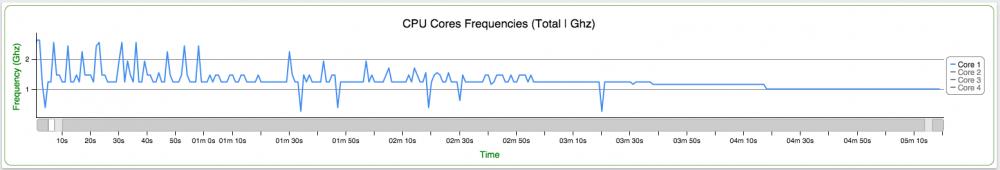 Real Racing 3 GameBench CPU
