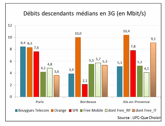 debits descendants medians 3g ufc que choisir