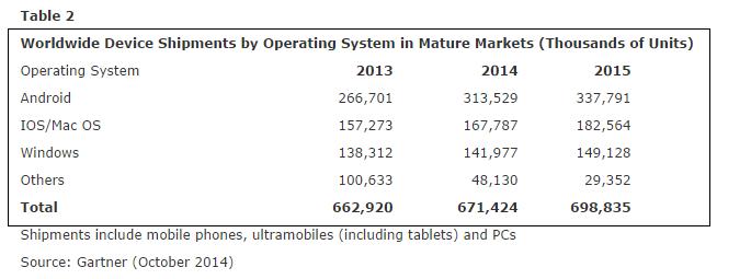 gartner vente os mobile 2014 mature market