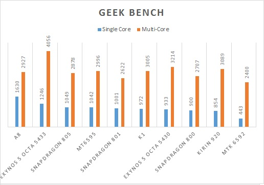 geek-bench MT6595