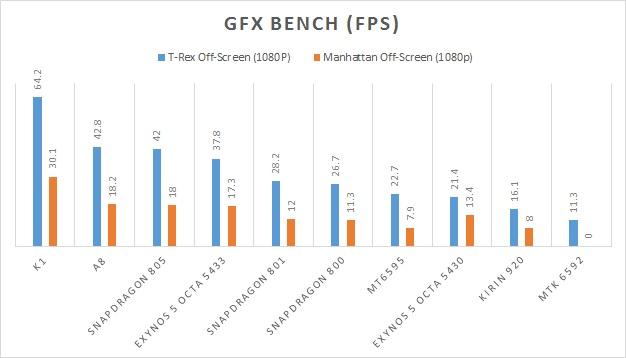gfx-bench MT6595