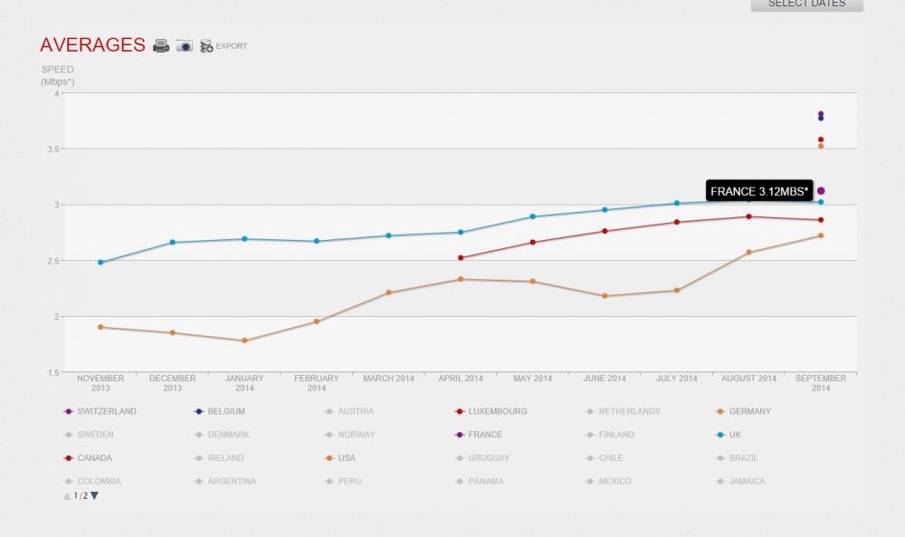 netflix monde débit moyen octobre 2014