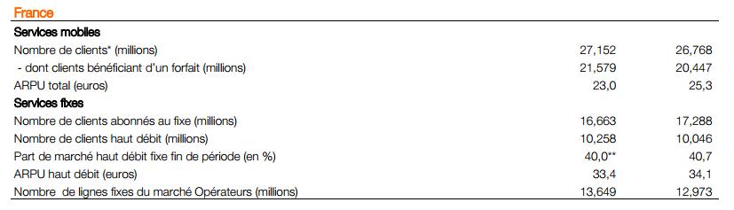 orange résultats financier T3 2014