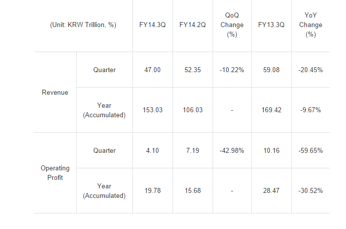 résultat financier samsung Q3 2014