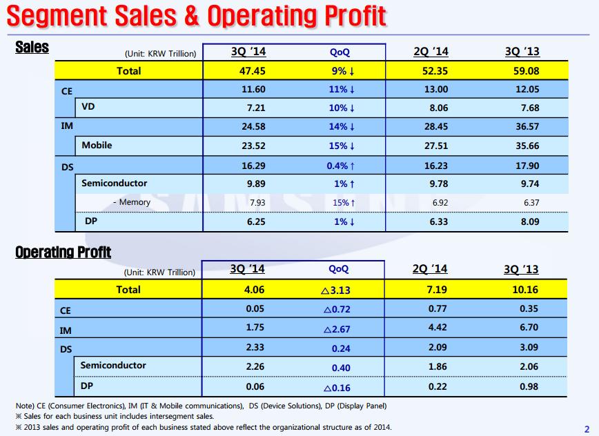 samsung Q3 2014 résultats financiers