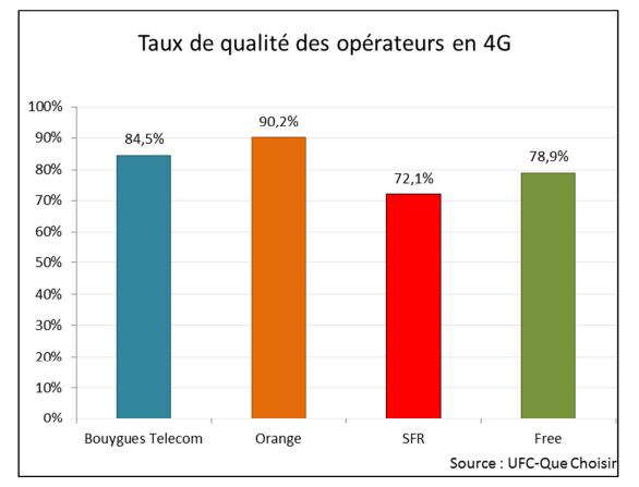 taux qualité opérateur 4g ufc que choisir
