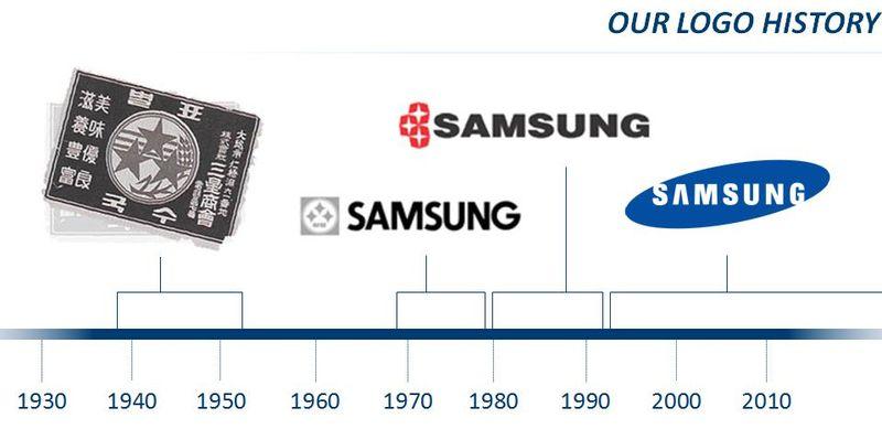 L'origine des noms des constructeurs tech : Samsung, LG, Sony, HTC, Apple...