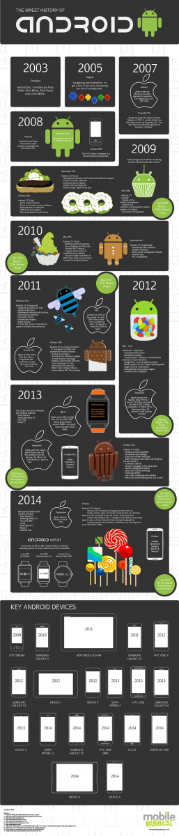 android-infographie