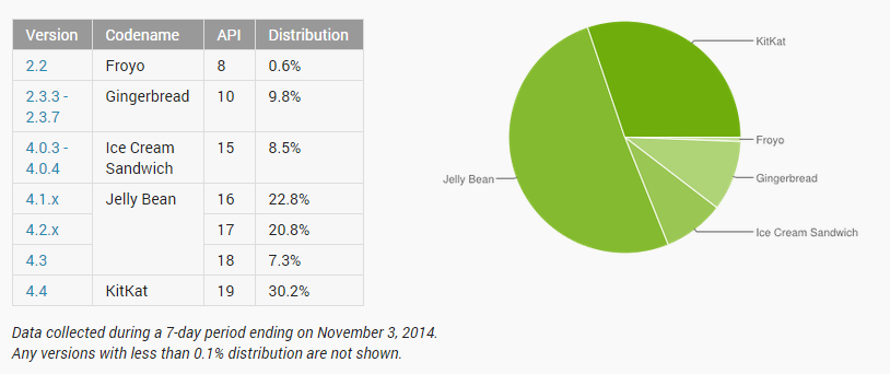 répartition android novembre 2014