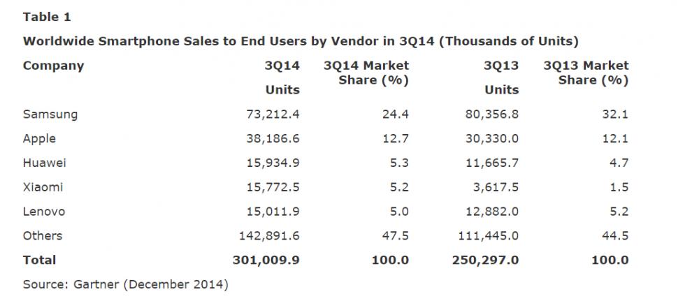 chiffres ventes smartphone monde Q3 2014 - 1