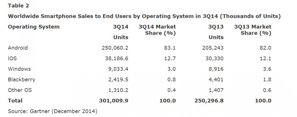 chiffres ventes smartphone monde Q3 2014 - 2