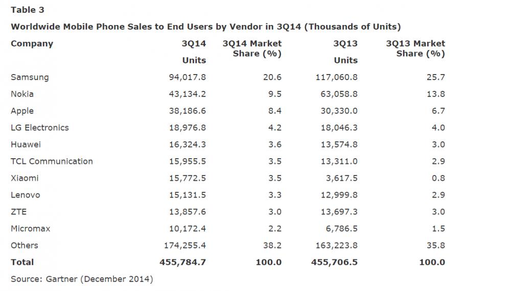 chiffres ventes smartphone monde Q3 2014 - 3