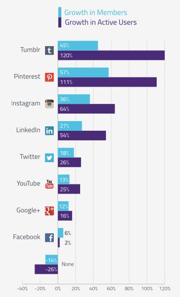 Croissance réseaux sociaux