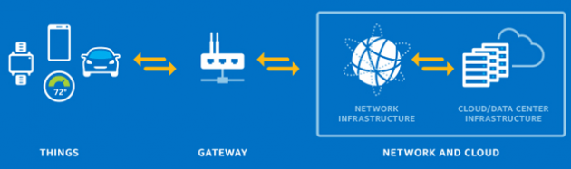 iot-gateway-icons